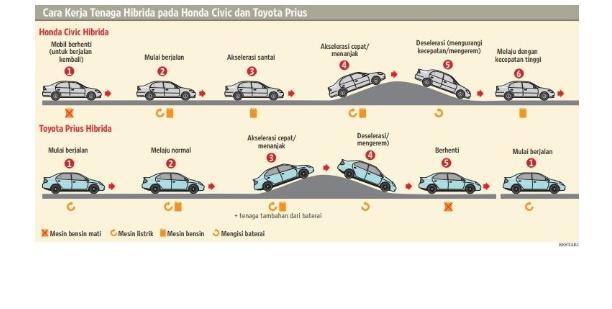 Teknologi Hybrid akan dipresentasikan di Beyond Mobility Area di GIIAS 2018.  (foto: ist)