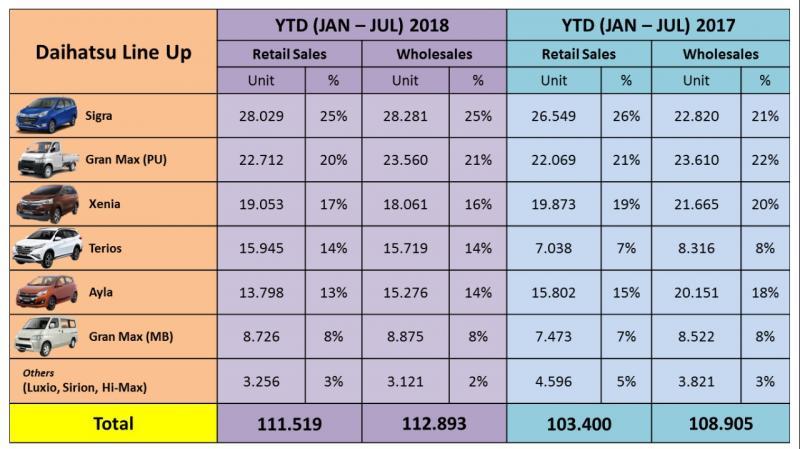 Data penjualan Daihatsu kategori Retail Sales dan Wholesales periode Januari-Juli tahun 2018 dan 2017. (foto: Daihatsu)