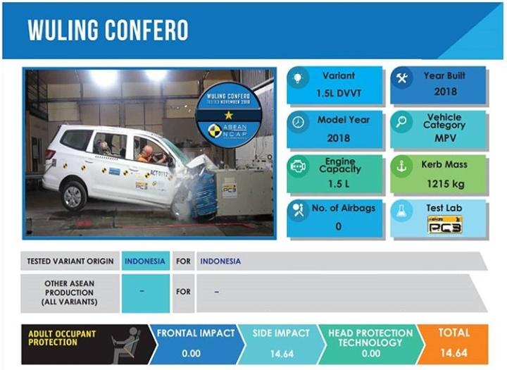 Hasil uji tabrak yang dilakukan ASEAN NCAP pada Wuling Confero varian terendah yang dijual di Indonesia. (foto: NCAP)