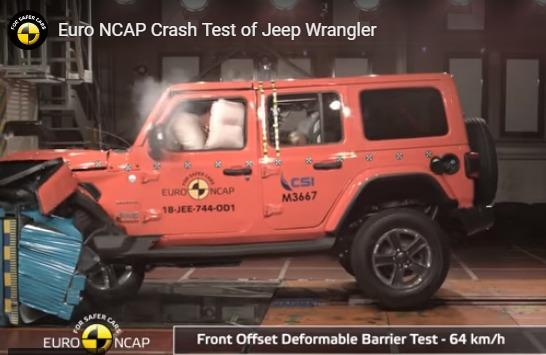 Meski telah dilengkapi empat kantung udara, New Jeep Wrangler JL hanya raih bintang satu Euro NCAP. (foto: Euro NCAP)