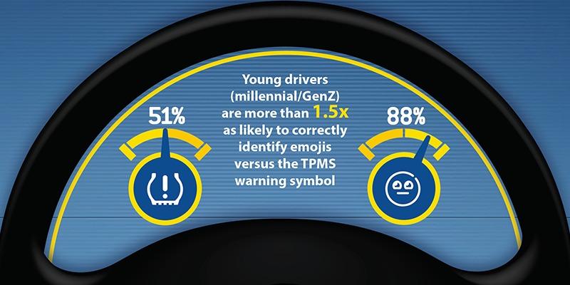Pengemudi usia muda yang didominasi oleh milenial dan Gen Z, 1,5 kali lebih mudah memahami emoji populer secara benar. (ist)