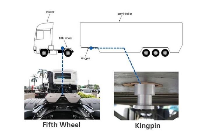 Fifth Wheel dan King Pin seperti pasangan, keduanya tidak dapat dipisahkan. (foto: UD Trucks)