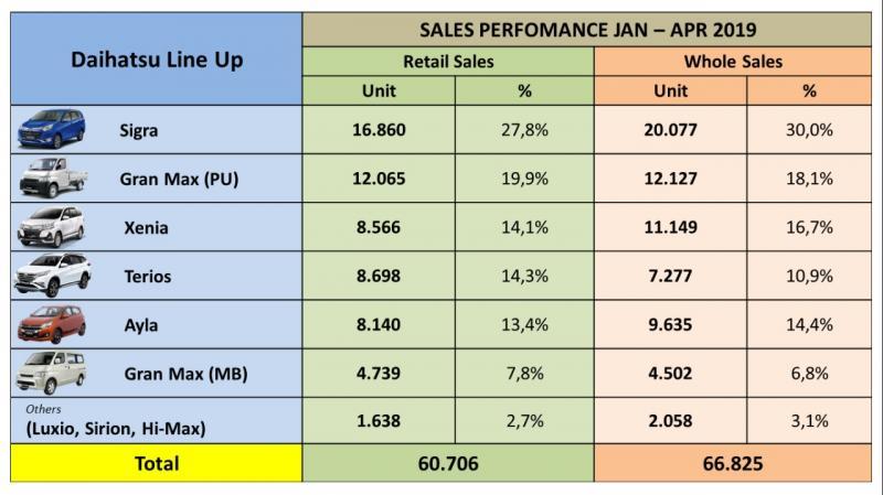 Sehingga secara pangsa pasar (market share) Daihatsu mengalami kenaikan menjadi 17,8% untuk retail sales, dan 19,8% untuk whole sales.