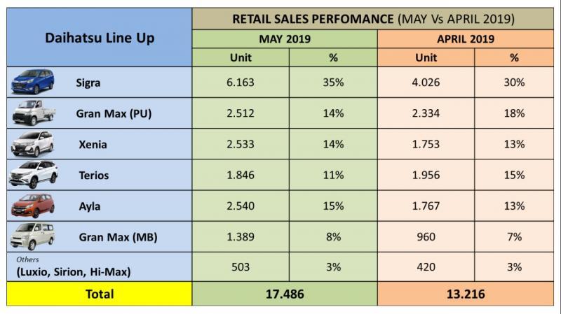 Pada penjualan retail sales Daihatsu masih didominasi oleh Sigra dengan torehan 6.163 unit.