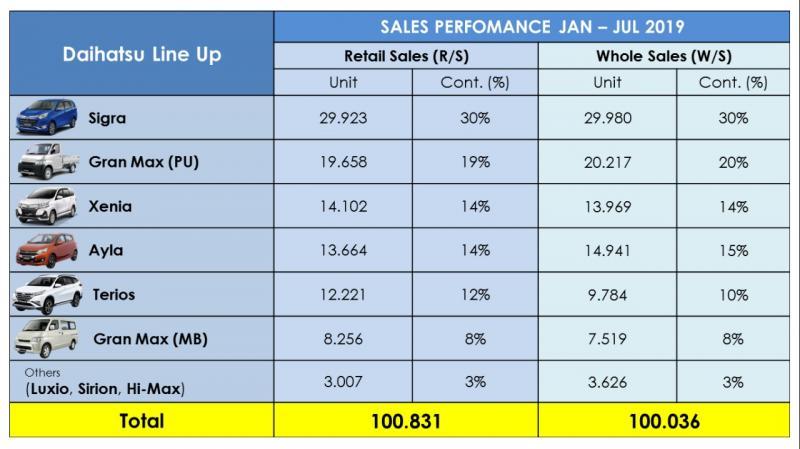 Daihatsu Summary Data by Model (YTD JULY 2019). Daihatsu Sigra masih mendominasi. (dok. ADM)