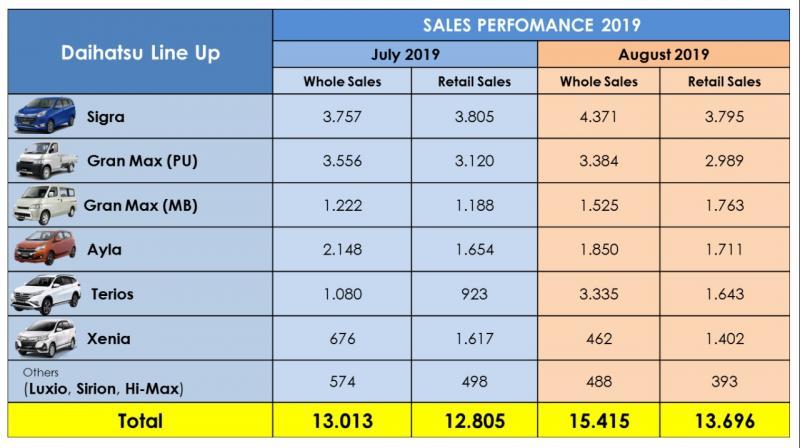 Daihatsu Summary Data by Model (July VS Agustus 2019).