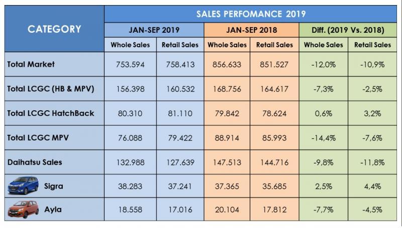 Daihatsu Sigra juga mengalami peningkatan sebesar 4,4 persen dibanding tahun lalu yang mencapai 35.685 unit, menjadi 37.241 unit. (dok. ADM)