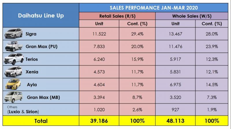 Secara total penjualan 4 bulanan, sejak Januari – April 2020, retail sales Daihatsu yang mencapai 44.346 unit.