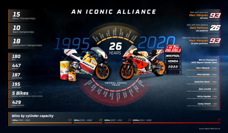 Info grafis Repsol Honda selama 26 tahun di kelas primer balap motor dunia. (Foto: repsolmediaservice)