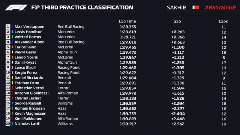 FP3 GP Bahrain, potensi Max Verstappen ke sesi kualifikasi. (Foto: f1)