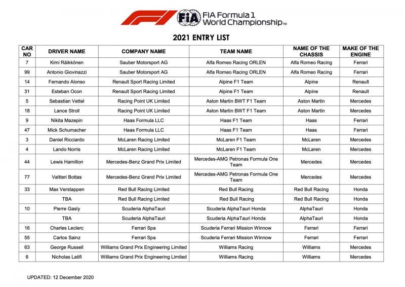 Entry List sementara F1 2021 keluaran FIA. (Foto: f1)