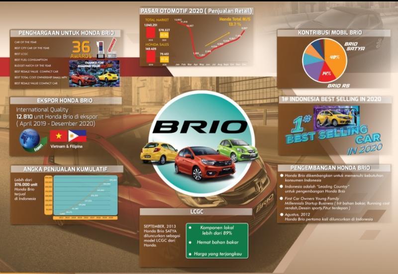 Dua hal yang mengantar Honda Brio sebagai mobil paling laku di masa pandemi