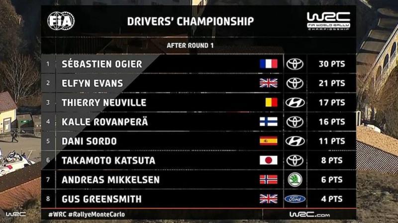 Klasemen sementara WRC 2021, usai reli Monte Carlo. (Foto: wrc)